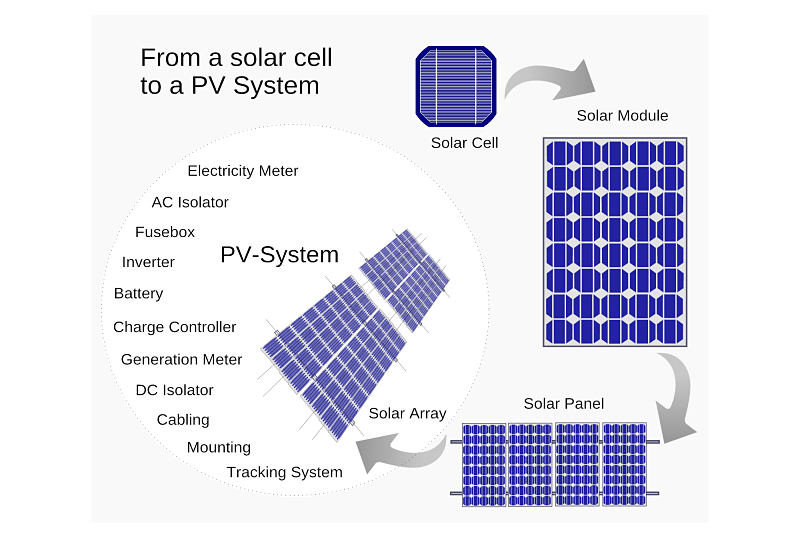 View Here The Basic Overview About How Solar Energy Works And How It Would Be Beneficial For You Learn Solar Energy Solutions Solar Energy Solar Energy Facts