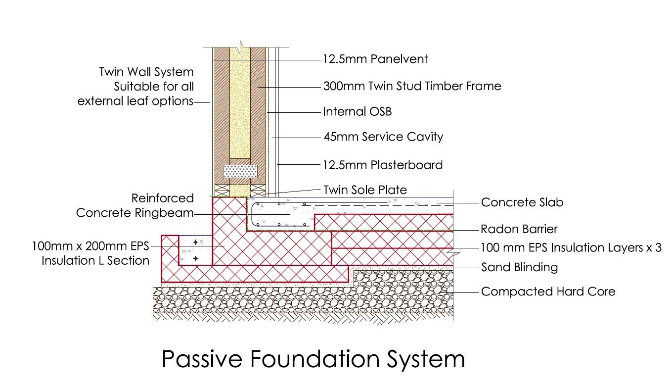 advanced foundation systems thermal bridging - Google Search ...