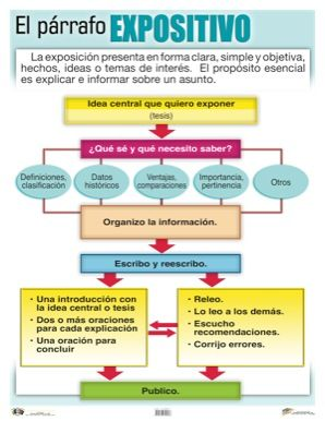 Habilidades Comunicativas El Párrafo Expositivo Texto