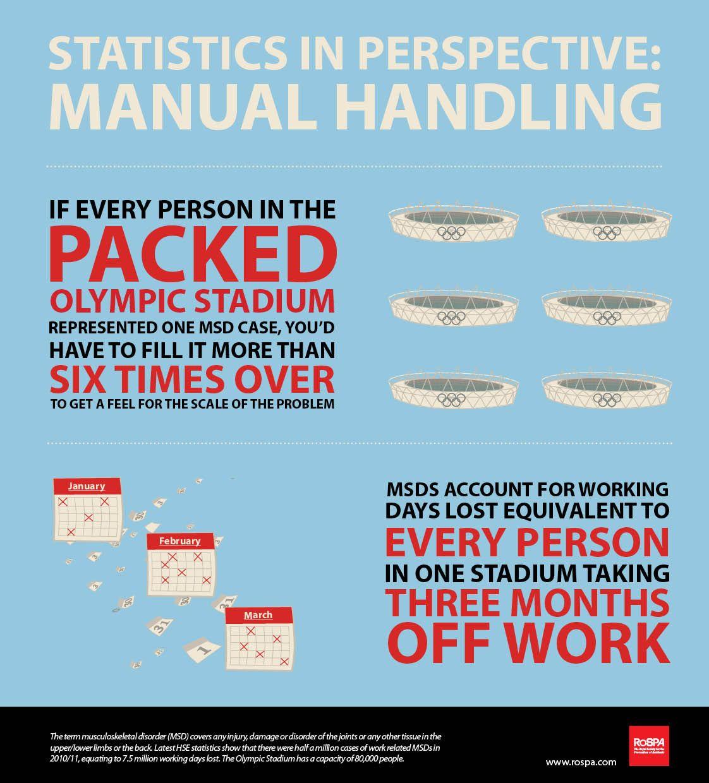 Manual Handling Statistics HttpRospaworkplacesafetyFiles