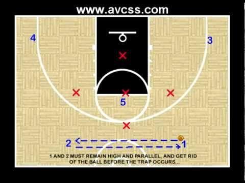 Youth Basketball Offense 2 1 2 Vs 1 3 1 Defense Basketball Drills Youth Basketball Basketball Knee