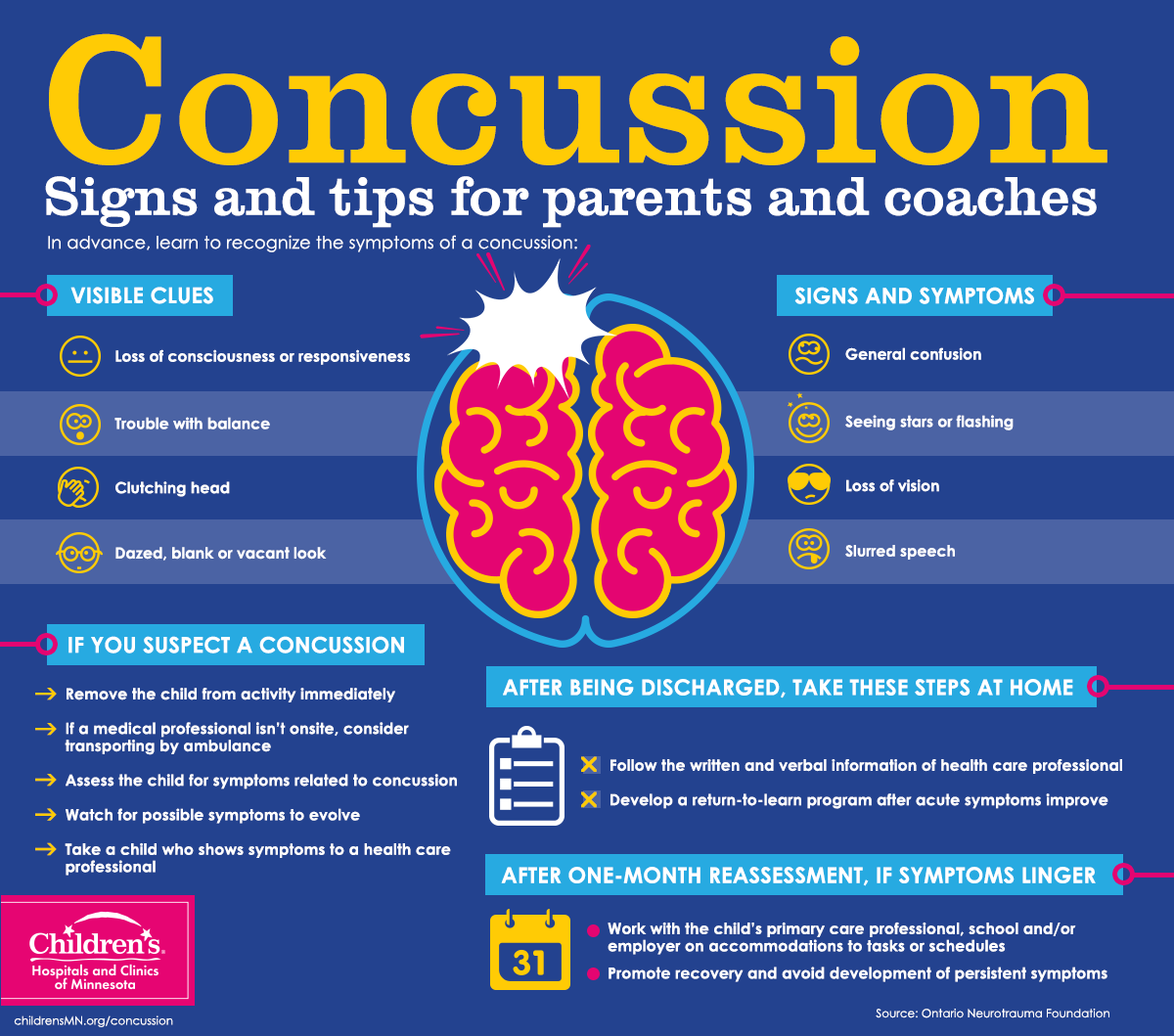 Concussion Clinic KNOW YOUR BRAIN Brain injury
