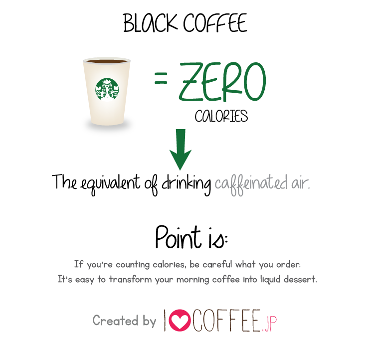 How Many Calories Are In A Drink From STARBUCKS?