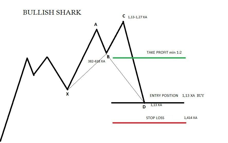 Bullish Shark Trading Rules Forex Trading Harmonic Patterns