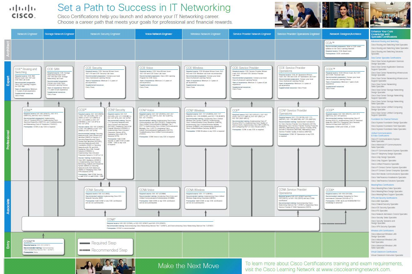 cisco certification path - Parfu kaptanband co