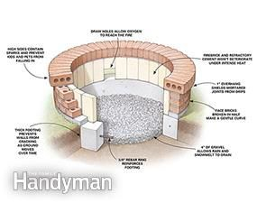 Photo of DIY Fire Pit