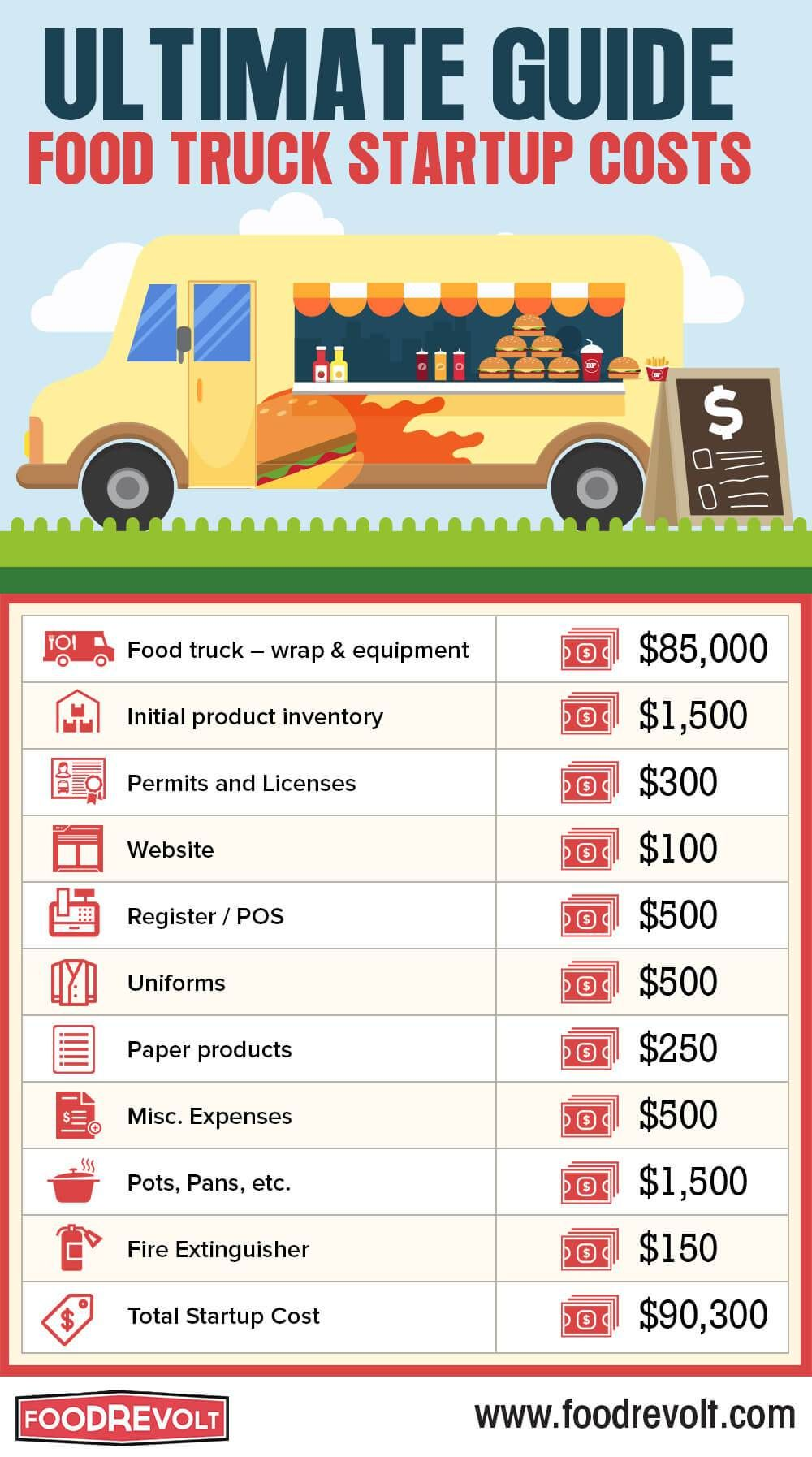 How to Start a Food Truck Business (с изображениями