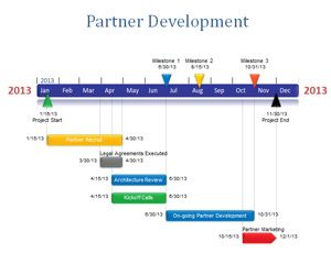 Partner Development PowerPoint Timeline Is A Free PowerPoint - Free powerpoint timeline templates