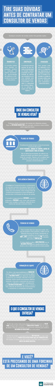 [Infográfico] Tire suas dúvidas antes de contratar um consultor de vendas | Outbound Marketing