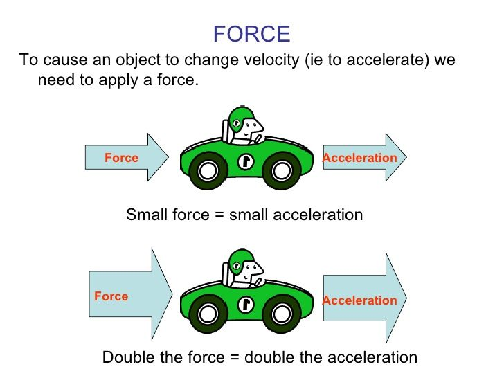 Force Acceleration Relationship Acceleration Newtons Second Law How To Apply