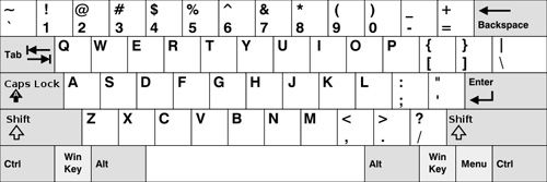keyboard layout to print out for young students, teach login