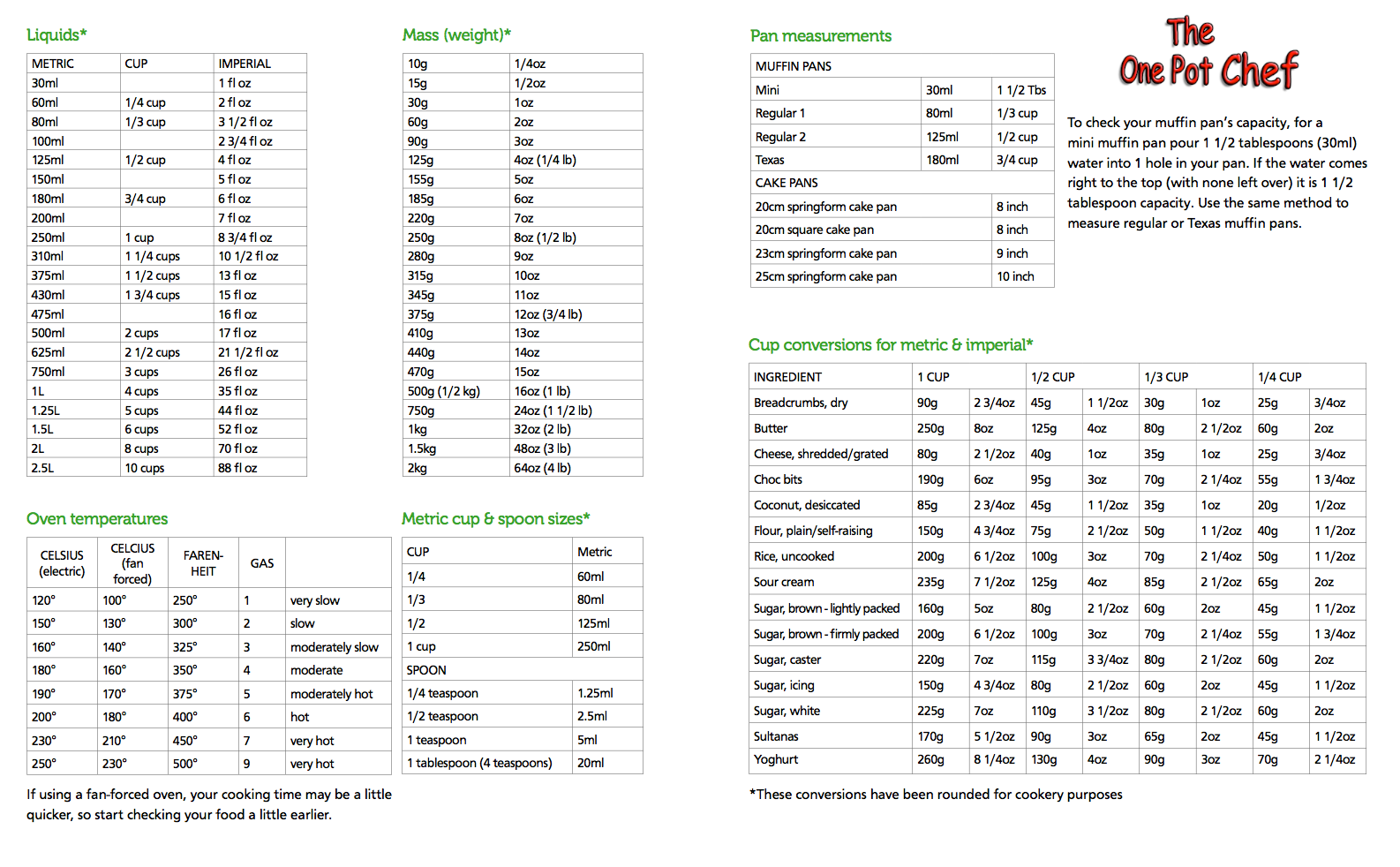 Cooking Conversion Chart Metric Imperial