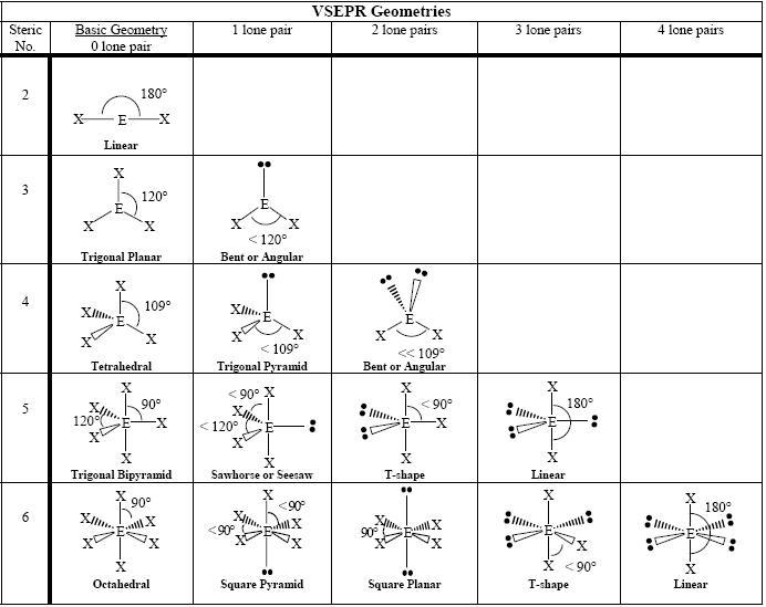 The valence shell electron pair repulsion VSEPR model focuses on – Vsepr Theory Worksheet