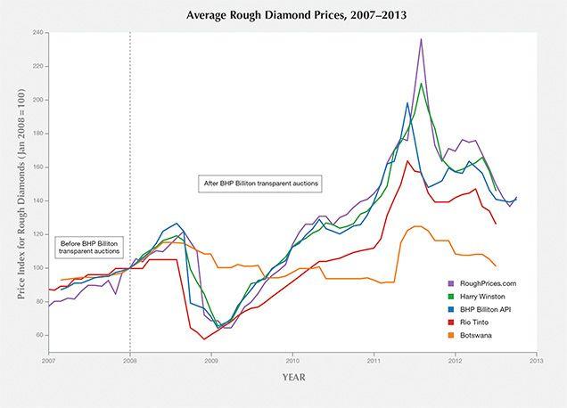Rough Diamonds Chart Diamond