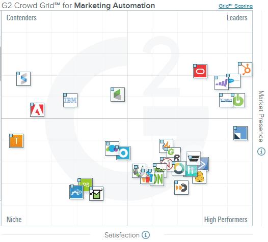 Best Marketing Automation Software