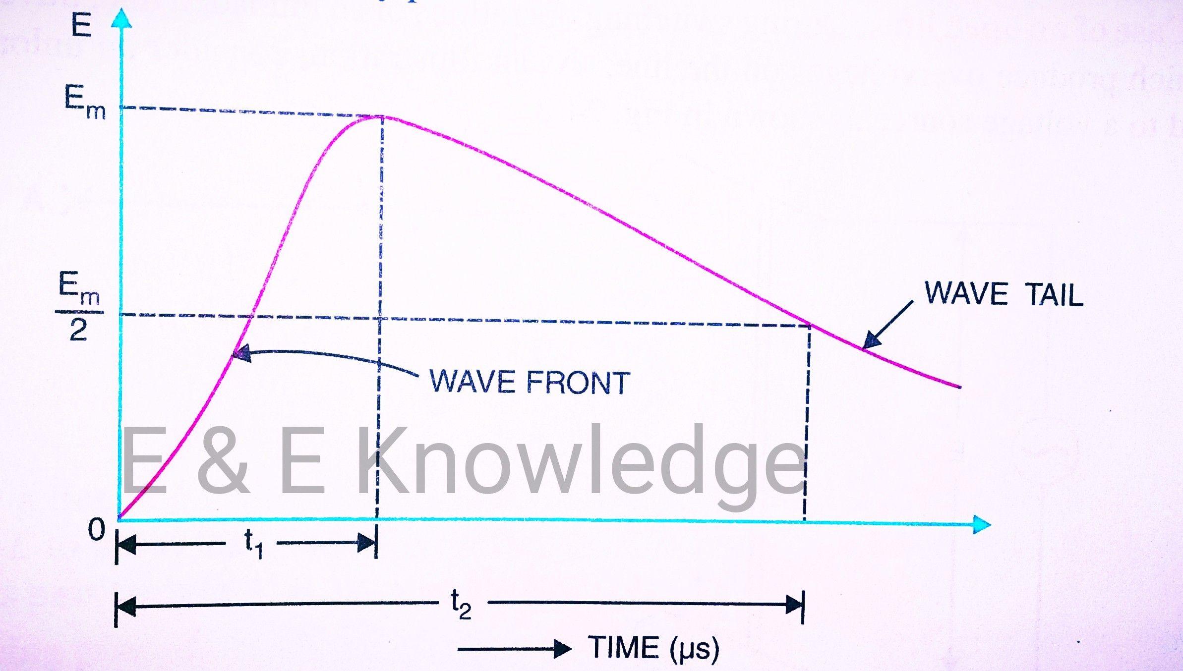 What Is Voltage Surge Or Transient Voltage Transients Transmission Line Power