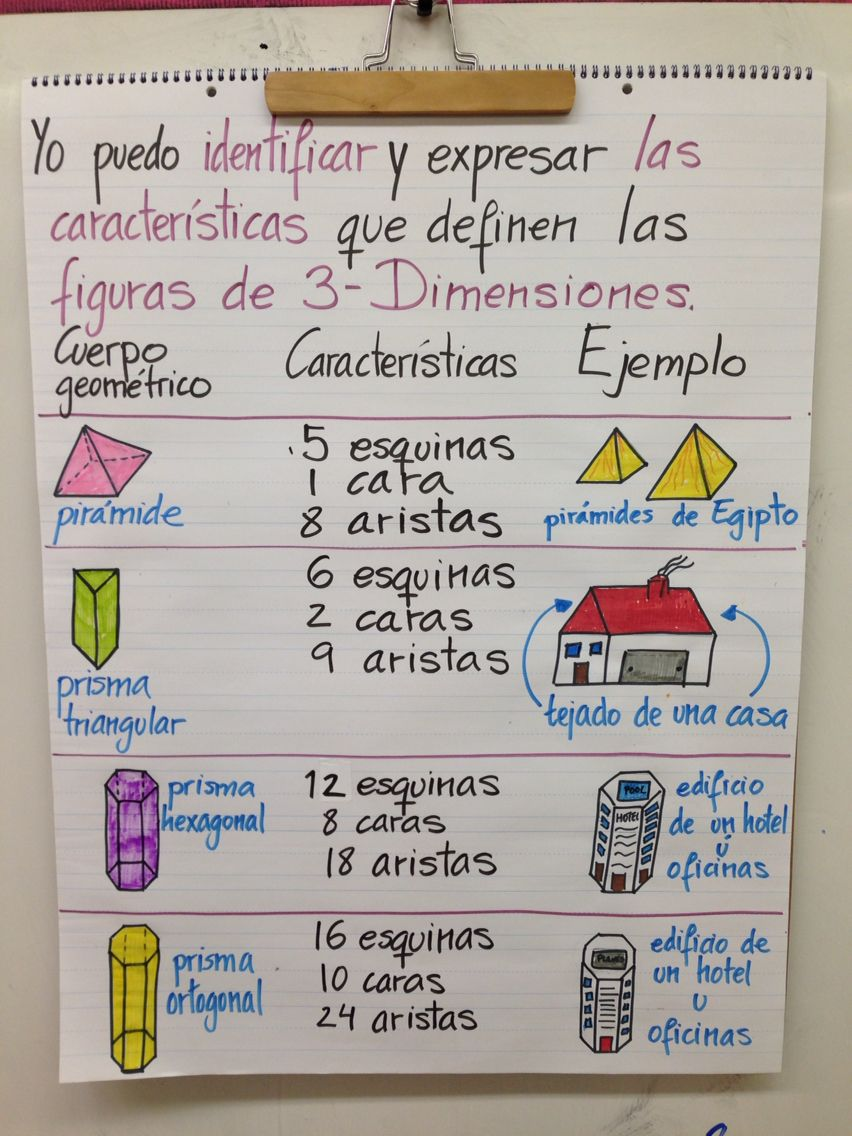 Anchor Chart With More Attributes That Describe 3 D Shapes With Real Life Examples In Spanish Spanish Anchor Charts Spanish Math Bilingual Math [ 1136 x 852 Pixel ]