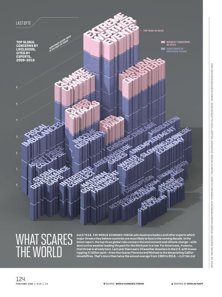 What Scares the World - Nicolas Rapp Design Studio - Freelance Infographic Designer