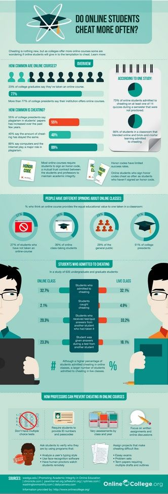 Do online students cheat more often? (by onlinecollege.org 2012)