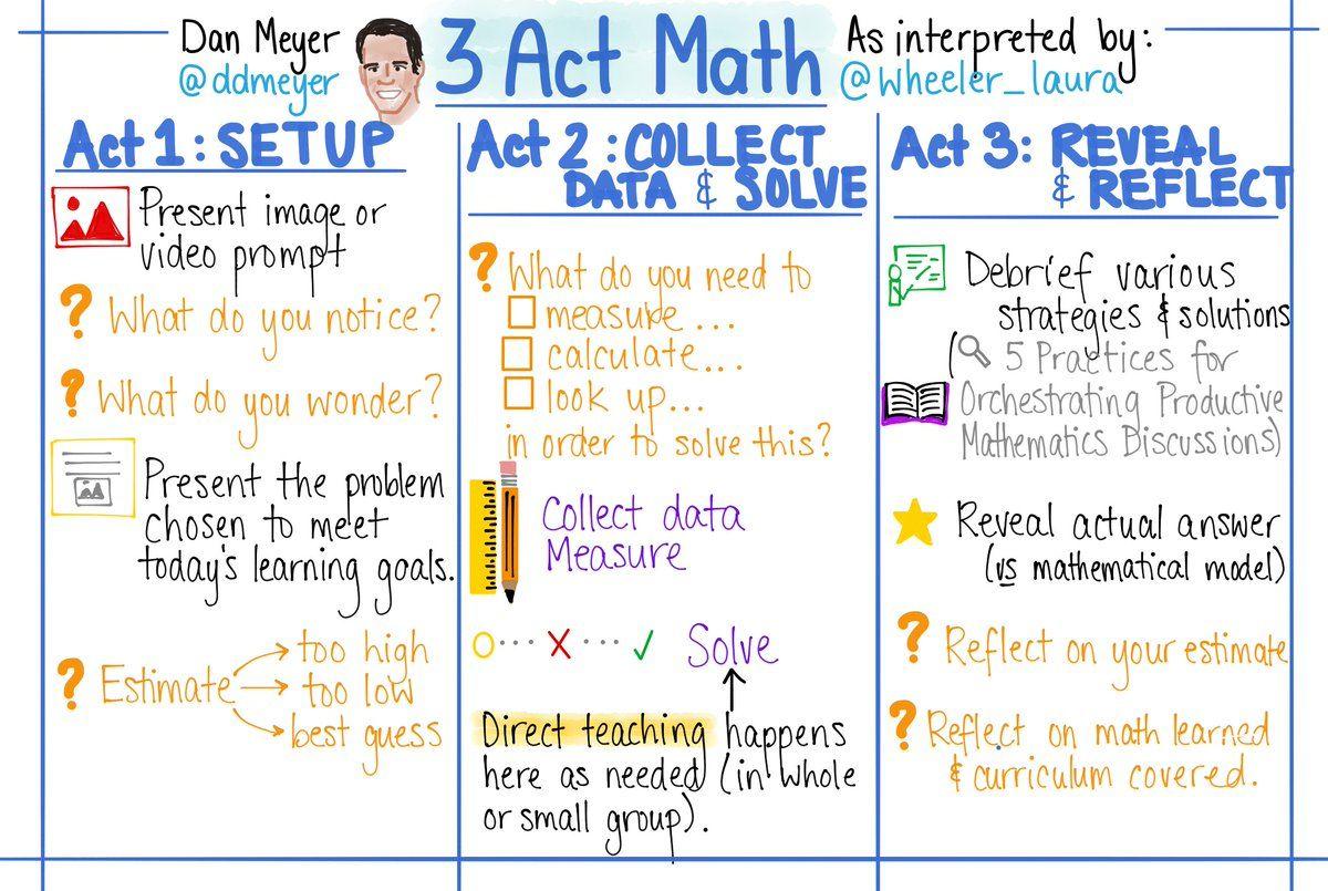 Pin By Elaine Goad On Algebra 1