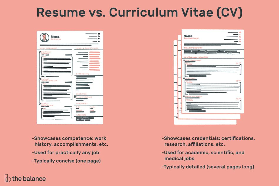 The Difference Between A Resume And A Curriculum Vitae In 2020 Curriculum Vitae Job Resume Examples Resume