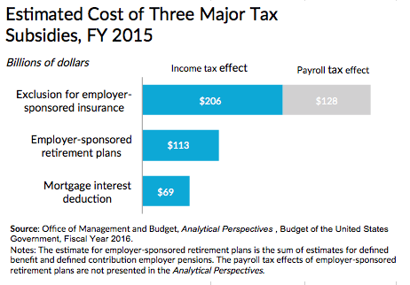A Tax Code For A Different Time With Images Payroll Taxes