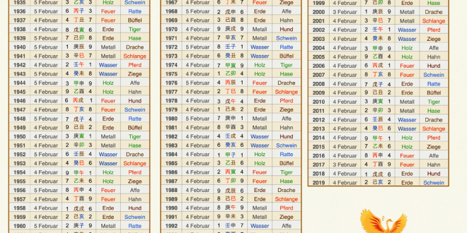 chinesisches horoskop 1976