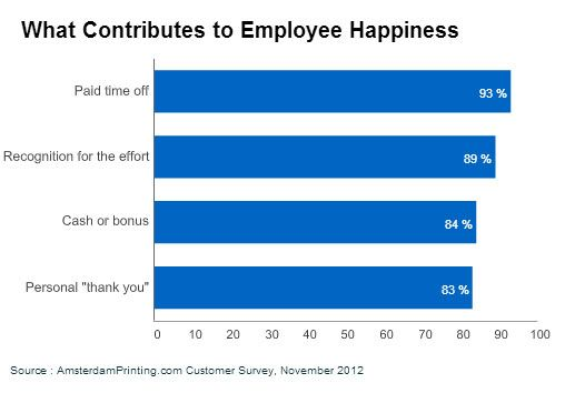 Happiness and productivity - Google Search Employee engagement - employee survey