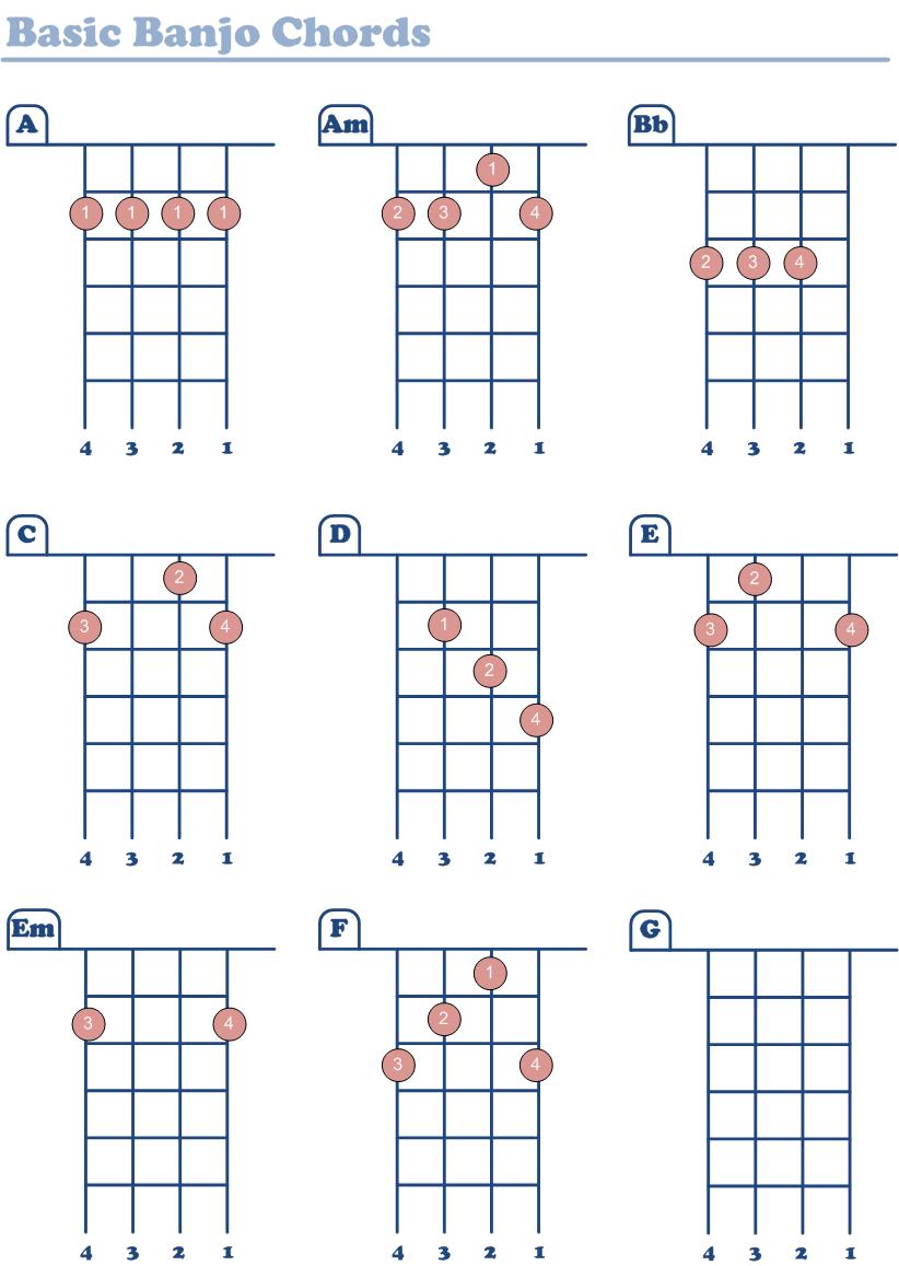 Basic banjo chords things to learn pinterest banjo basic banjo chords hexwebz Images
