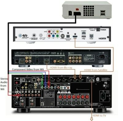 connection guide | Home Theatre | Pinterest | Surround sound systems ...