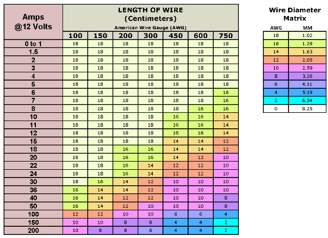 Wire Sizing Chart Automotive Google Search American Wire Gauge Wire Gauges