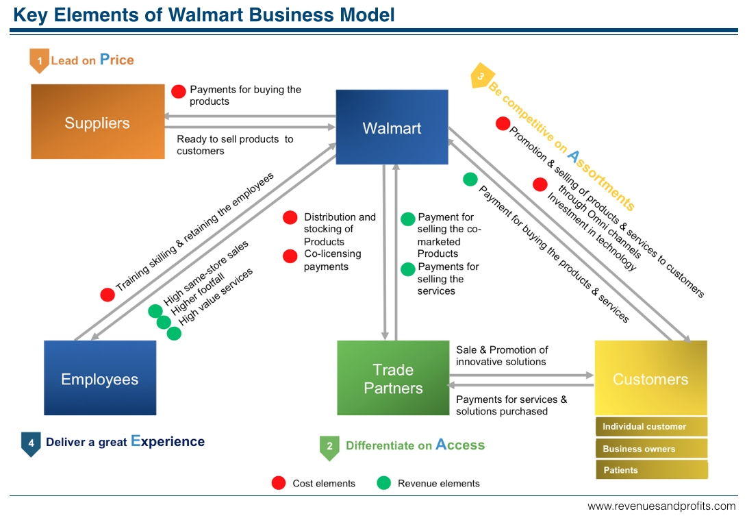 walmart business model canvas - Google zoeken | Business ...