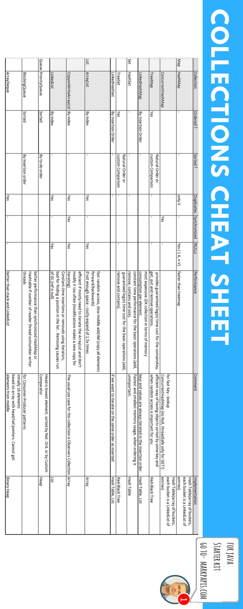 Java collections cheat sheet. In this Cheat Sheet You can find a ...