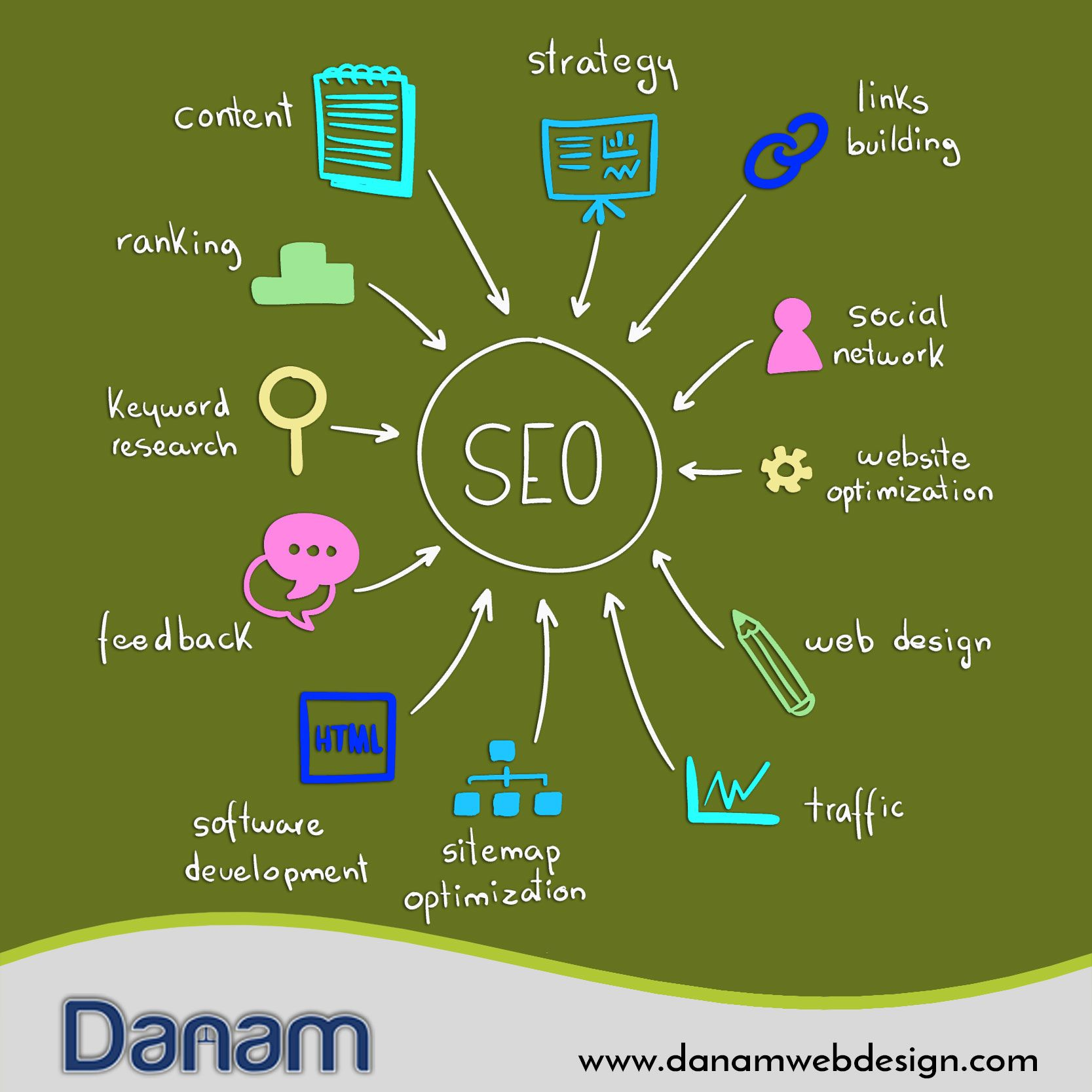 Pin By Danam Web Design Inc On Website Designing In Essex Web Design Packages Website Optimization Web Design