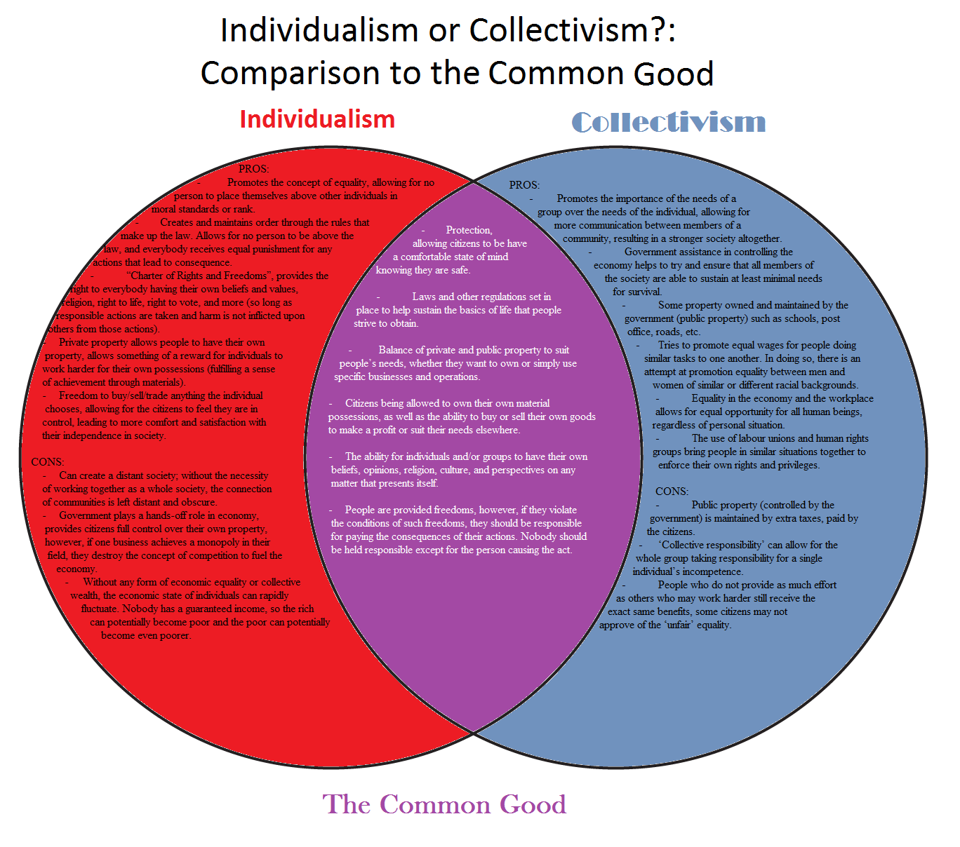 essay on individualism and collectivism