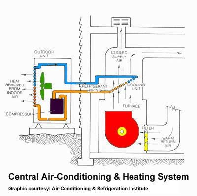 Outside ac unit diagram an air conditioner cools a for House central heating system