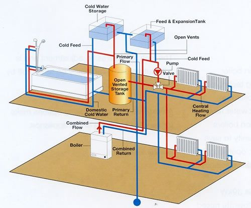 Vented Heating System Rokets Heating Systems Central