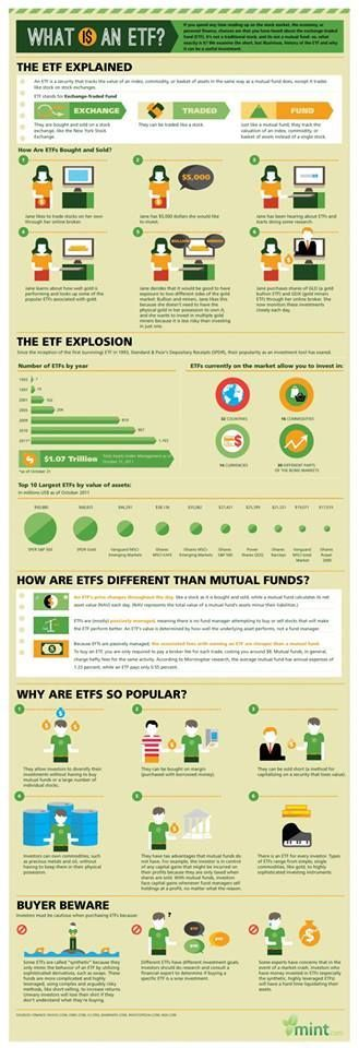 Exchange Traded Funds (or ETFs) are securities that track the value of an index, commodity or a basket of assets similar to a mutual fund, but trade like stocks on stock exchanges. Here's an infographic giving more details about ETFs Source: Investopedia