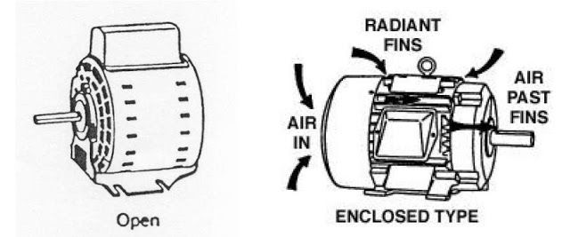 Electrical Motors Basic Components ~ Electrical Knowhow