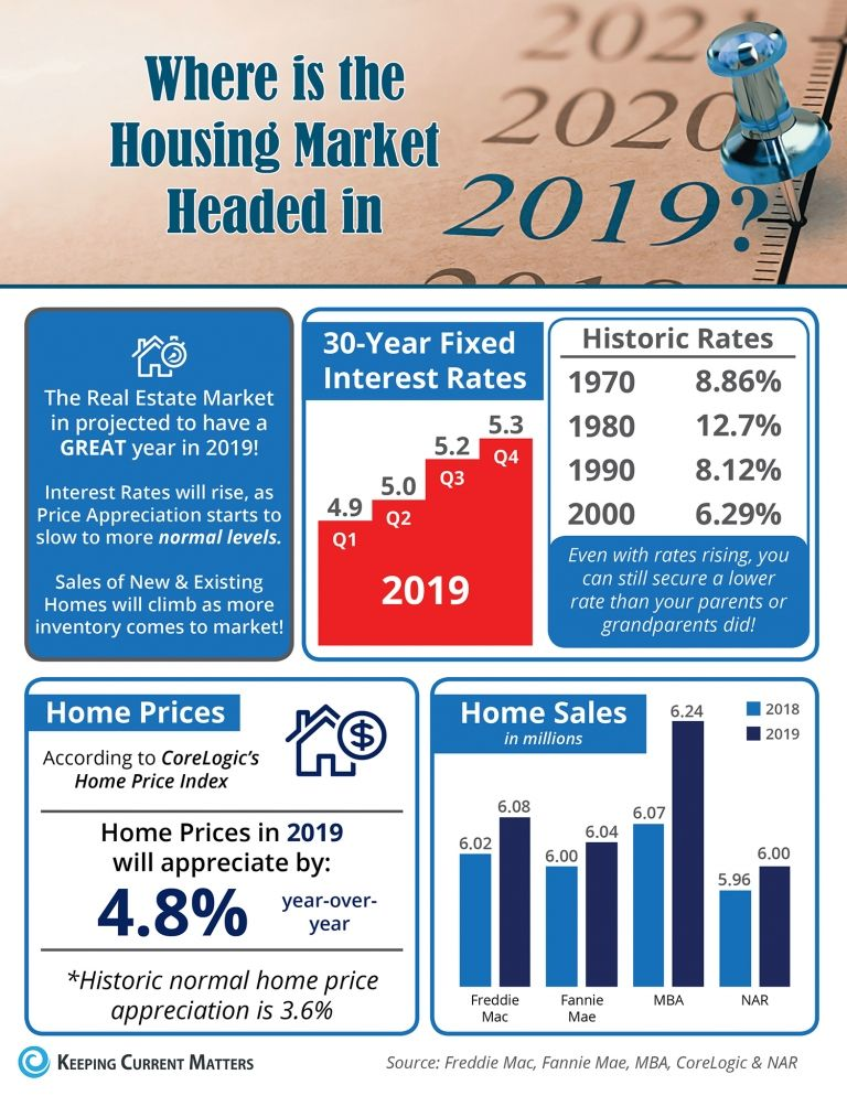 Home Selling Tips 2020.Where Is The Housing Market Headed In 2019 Infographic
