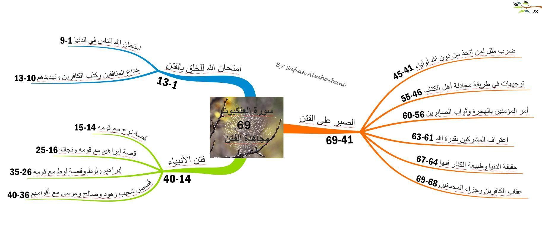 الخرائط الذهنية لسور القرآن الكريم سورة العنكبوت Quran Mind Map Map