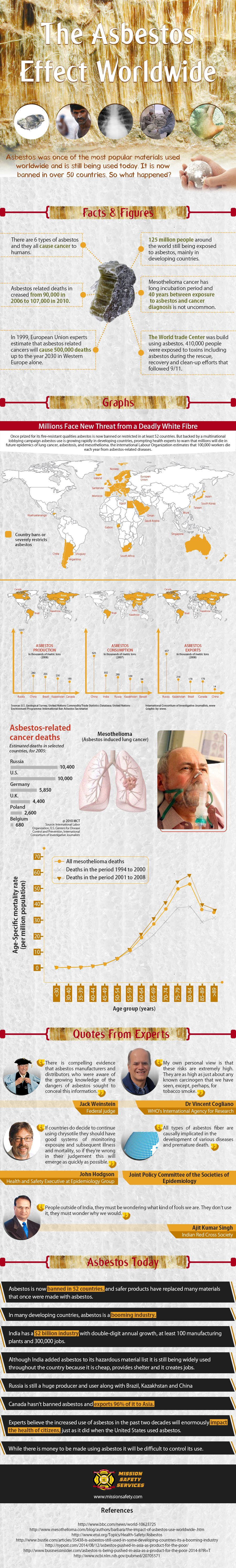 34+ Who asbestos regulations