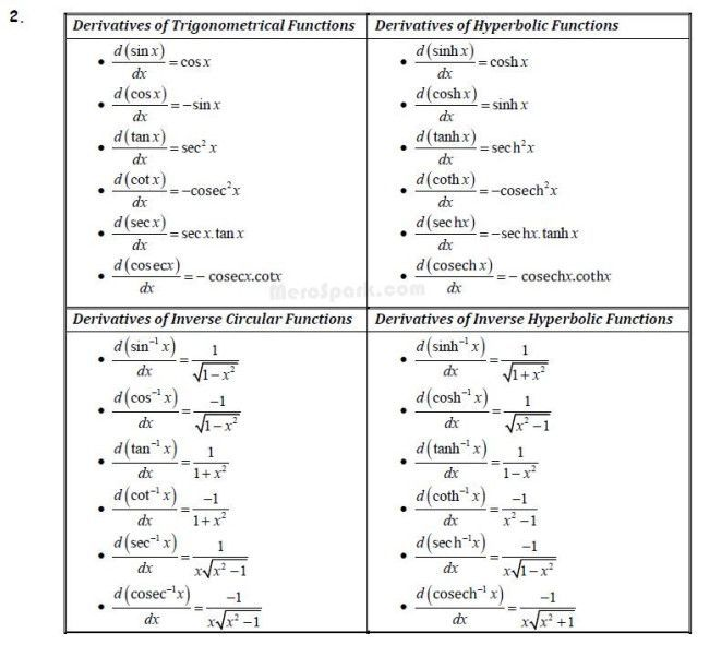 Derivatives Formula Collection Mathematics Class 12 – Collection Note