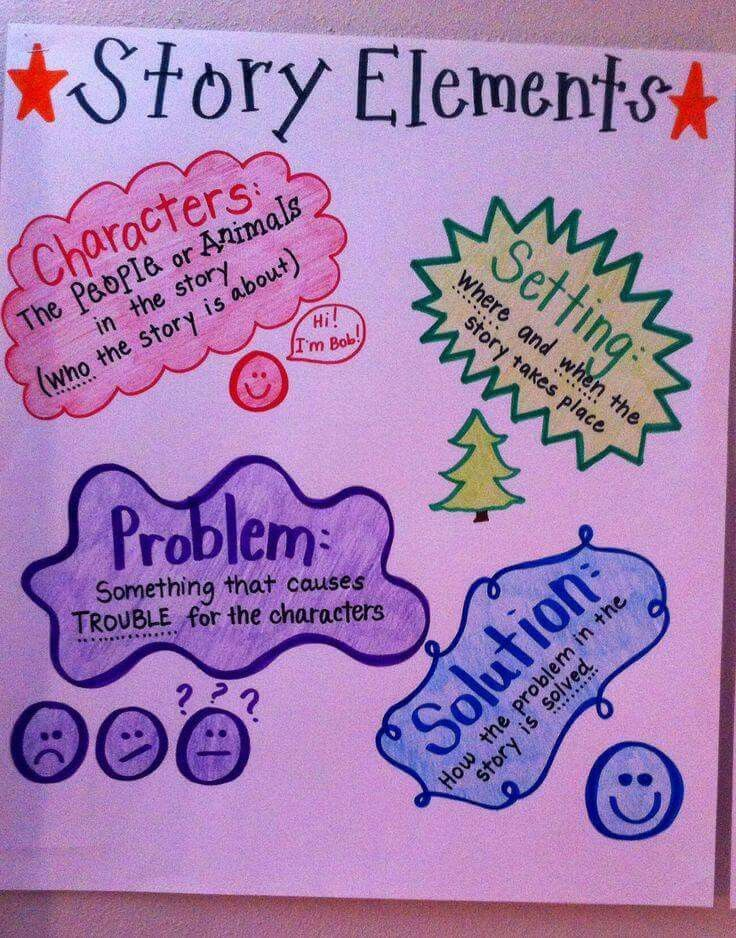 Reading strategies comprehension kindergarten anchor charts story elements chart english telling also best images on pinterest rh