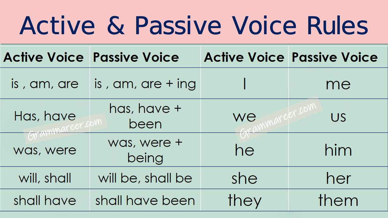 Active And Passive Voice Rules In Urdu With Examples Active And Passive Voice Passive Voice Essay Writing Skills