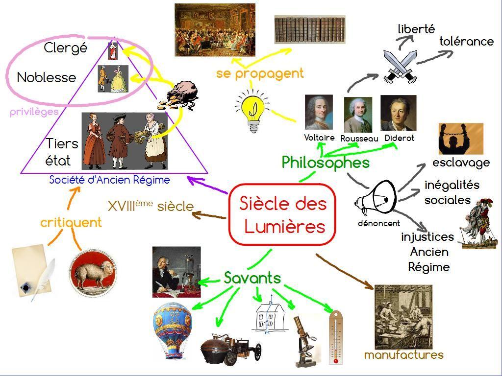 Hist 01 Siecle Des Lumieres Oct 2015 Carte Mentale Carte Heuristique Carte