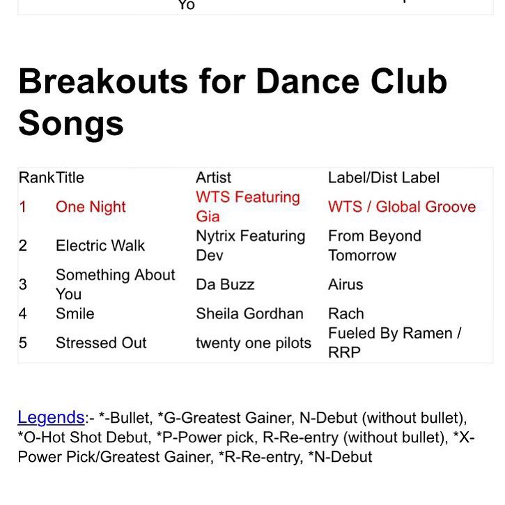 #wts no 1 #billboard breakout One Night WTS ft Gia!!!