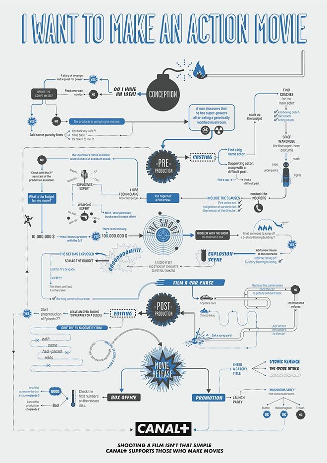 canal plus film making flow charts - Making Flow Charts Online