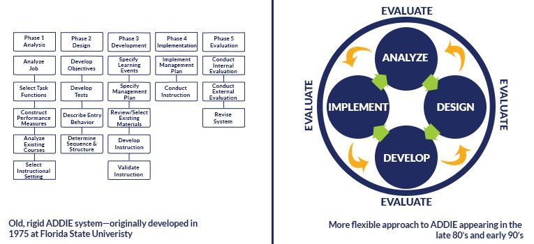 Agile Vs Addie Which Is Better For Learning Design Learning Design Instructional Design Design
