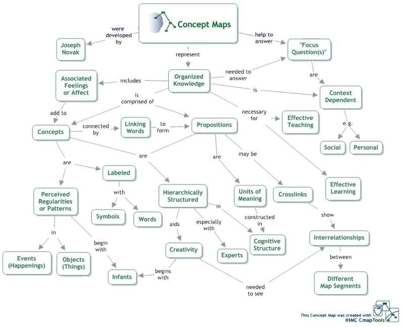 concept map as an assessment tool concept maps are often used to evaluate your - Concept Map Web